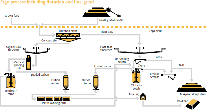 Ergo process including flotation and fine-grind [diagramme]