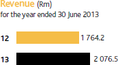 Revenue (Rm) for the year ended 30 June 2013 [graph]